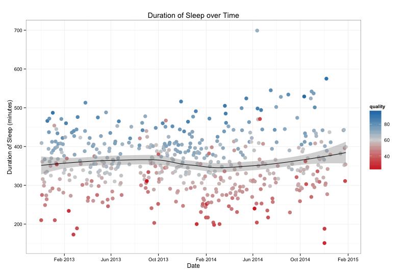sleep duration over time